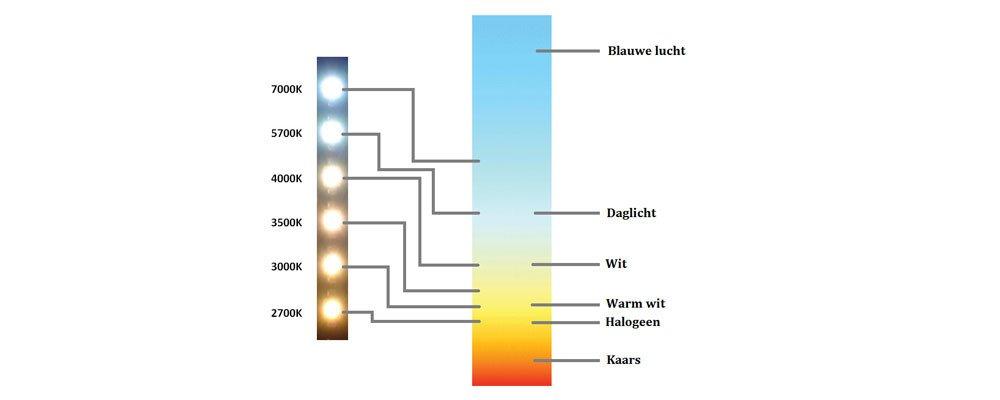 hoeveel lumen per m2 hoeveel lumen per m2 with hoeveel. Black Bedroom Furniture Sets. Home Design Ideas
