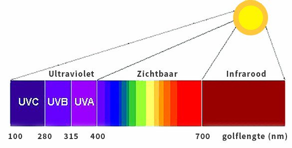 Zonlichtspectrum